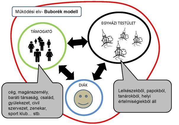Az Ignitas buborék modell