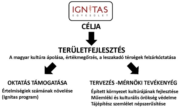 Az Ignitas egyesület célja
