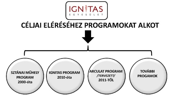 Az Ignitas egyesület programjai